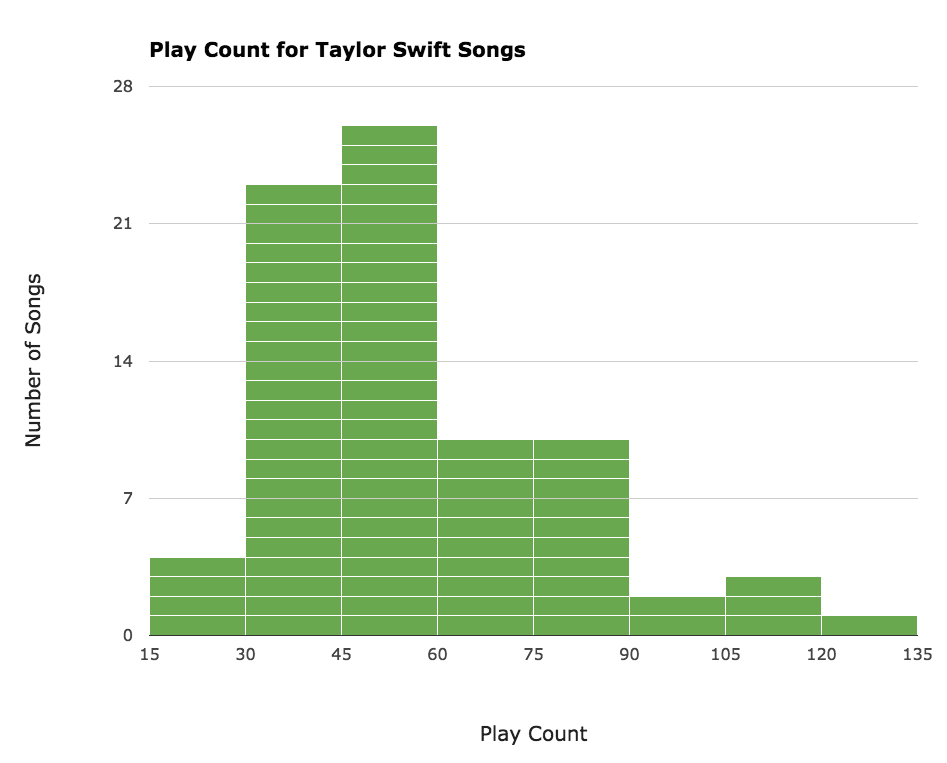 Play Counts of Taylor Swift Songs